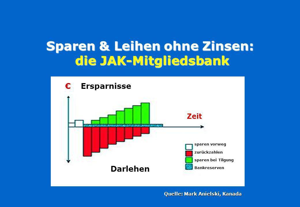 Sparen & Leihen ohne Zinsen: die JAK-Mitgliedsbank