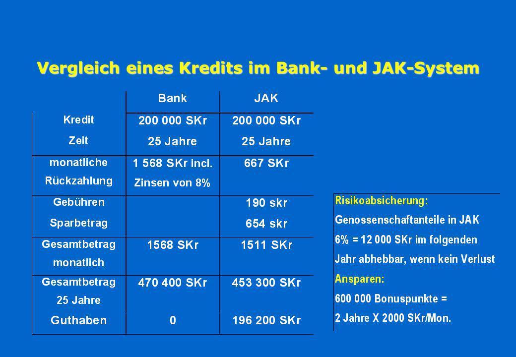 Vergleich eines Kredits im Bank- und JAK-System