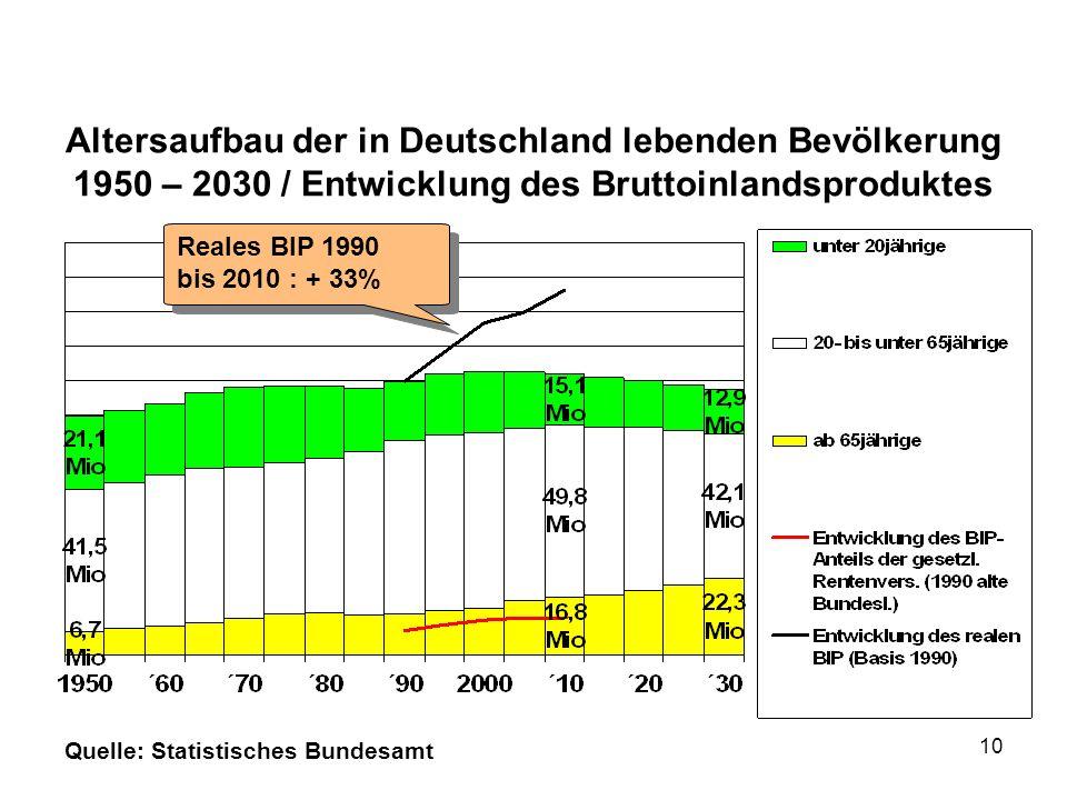 Altersaufbau der in Deutschland lebenden Bevölkerung 1950 – 2030 / Entwicklung des Bruttoinlandsproduktes