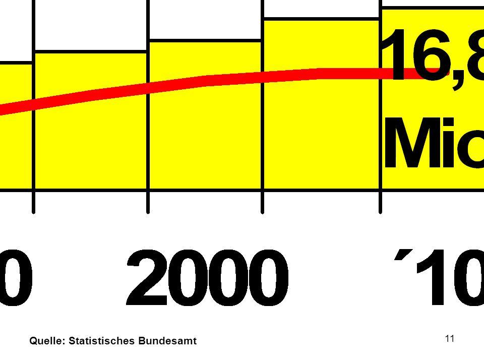 Reales BIP 1990 bis 2010 : 33% Altersaufbau der in Deutschland lebenden Bevölkerung 1950 – 2030 / Entwicklung des Bruttoinlandsproduktes.