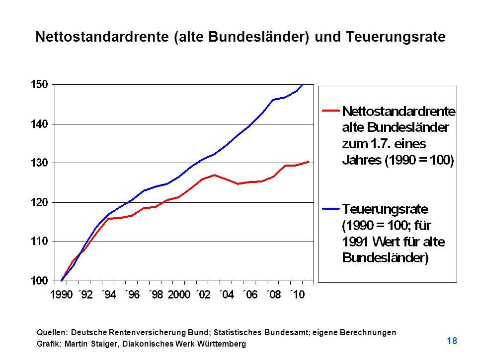 Nettostandardrente (alte Bundesländer) und Teuerungsrate