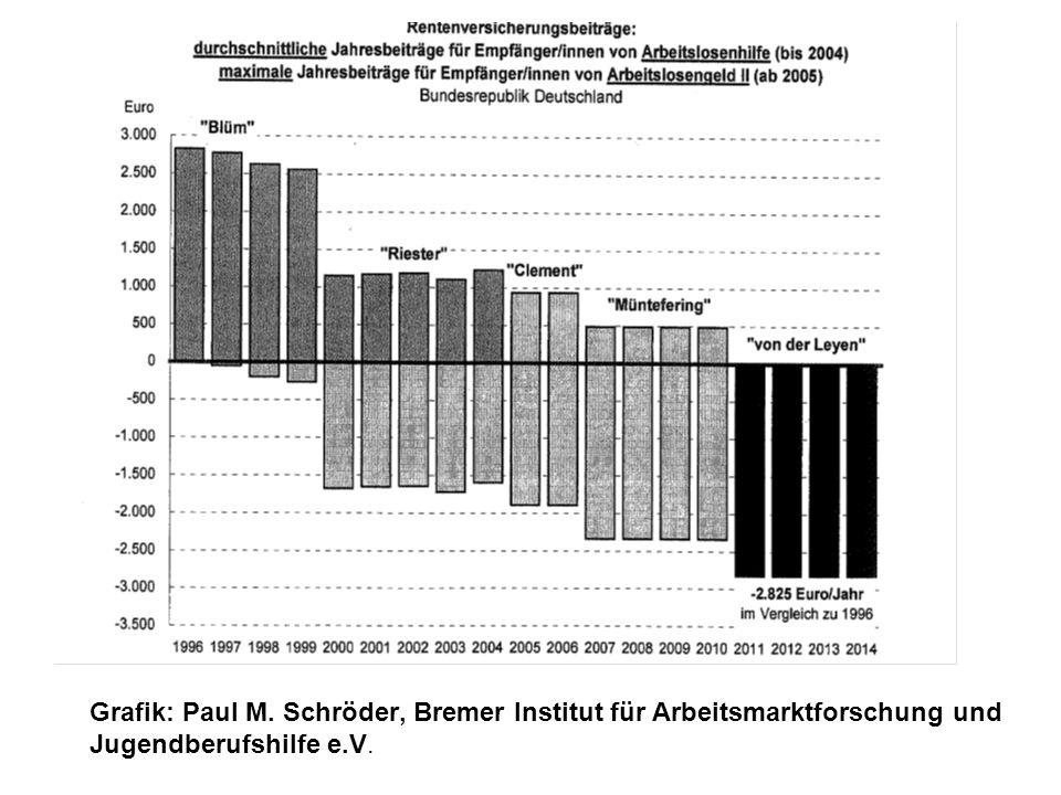 Grafik: Paul M. Schröder, Bremer Institut für Arbeitsmarktforschung und Jugendberufshilfe e.V.