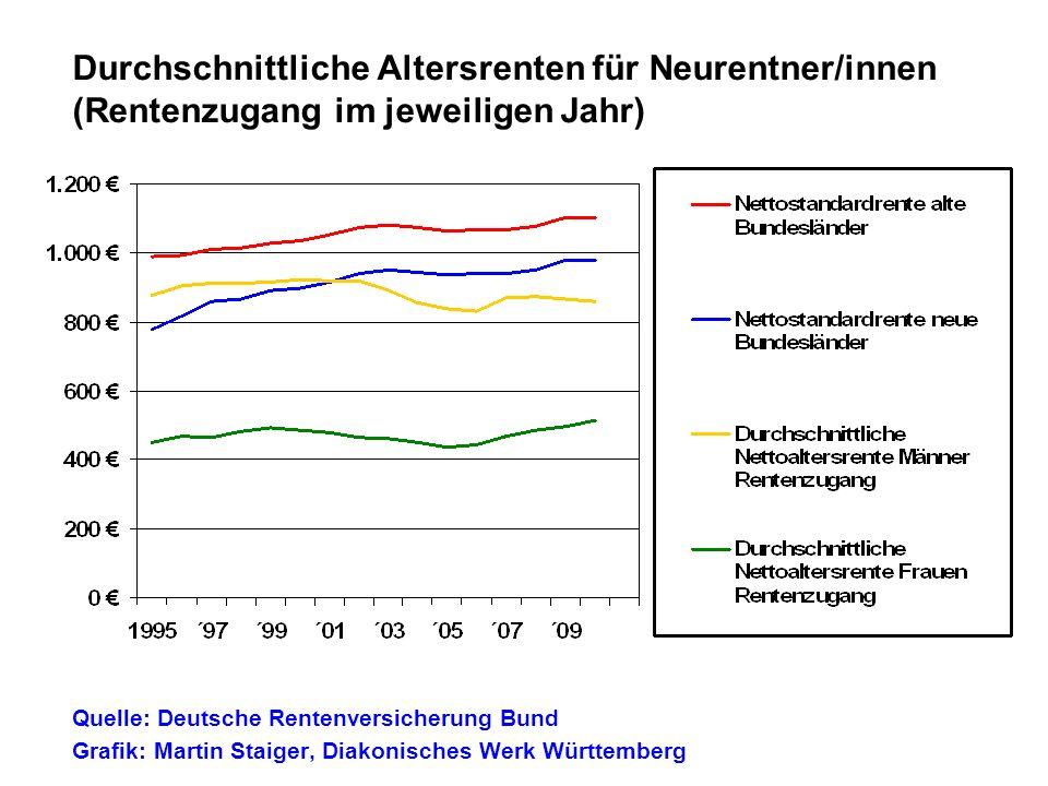 Durchschnittliche Altersrenten für Neurentner/innen (Rentenzugang im jeweiligen Jahr)