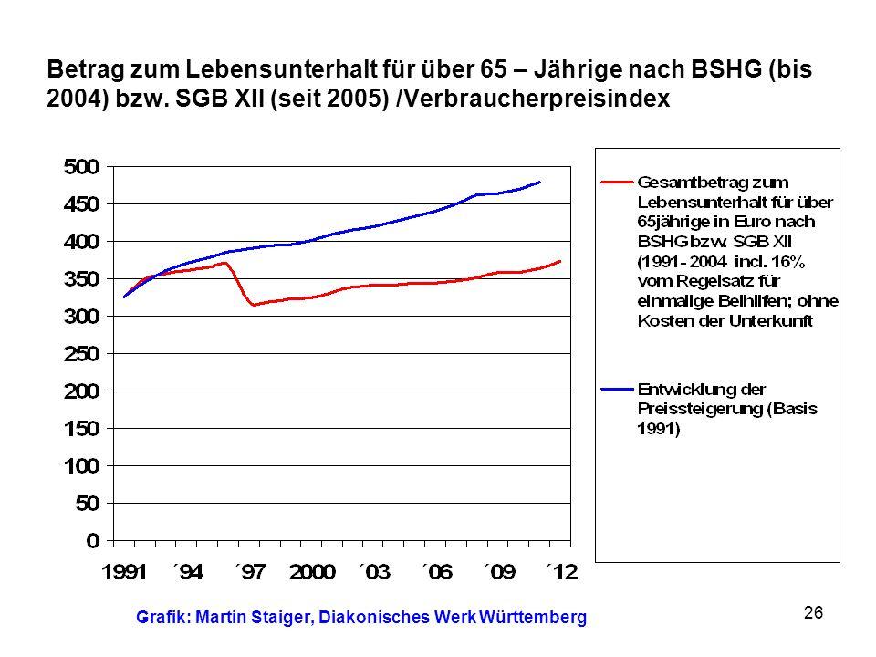 Grafik: Martin Staiger, Diakonisches Werk Württemberg
