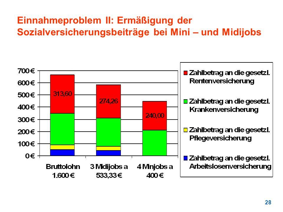 Einnahmeproblem II: Ermäßigung der Sozialversicherungsbeiträge bei Mini – und Midijobs