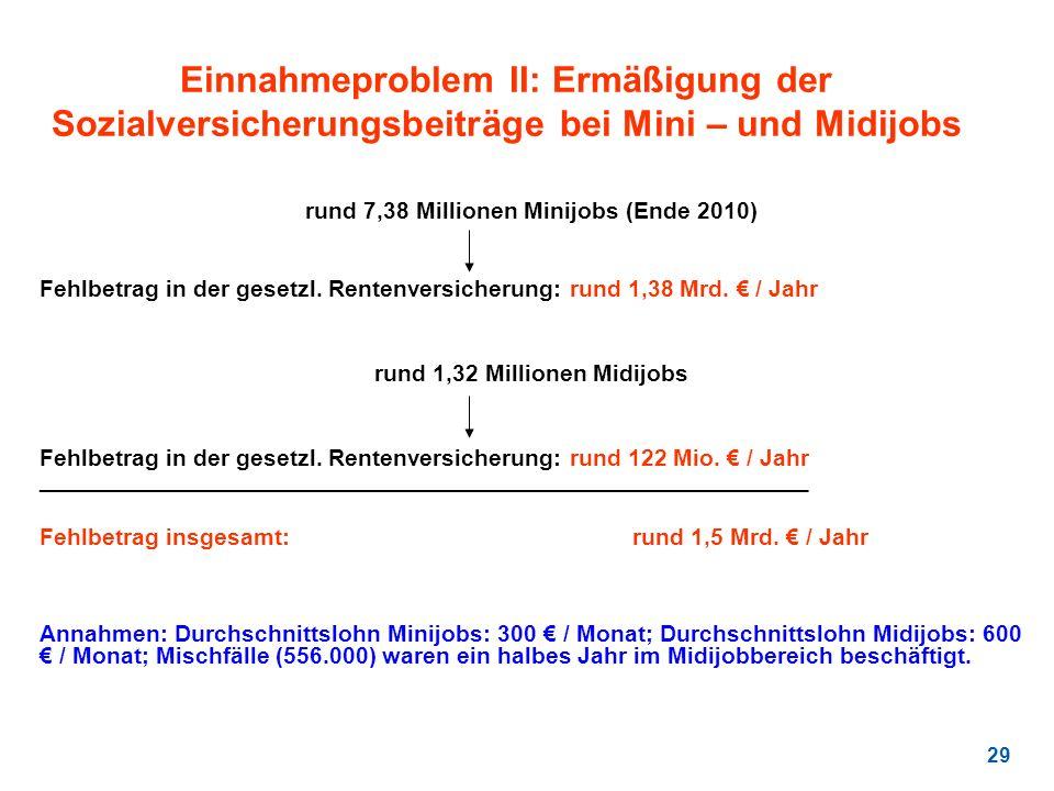 rund 7,38 Millionen Minijobs (Ende 2010) rund 1,32 Millionen Midijobs