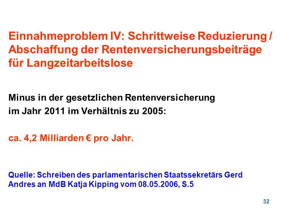 Einnahmeproblem IV: Schrittweise Reduzierung / Abschaffung der Rentenversicherungsbeiträge für Langzeitarbeitslose