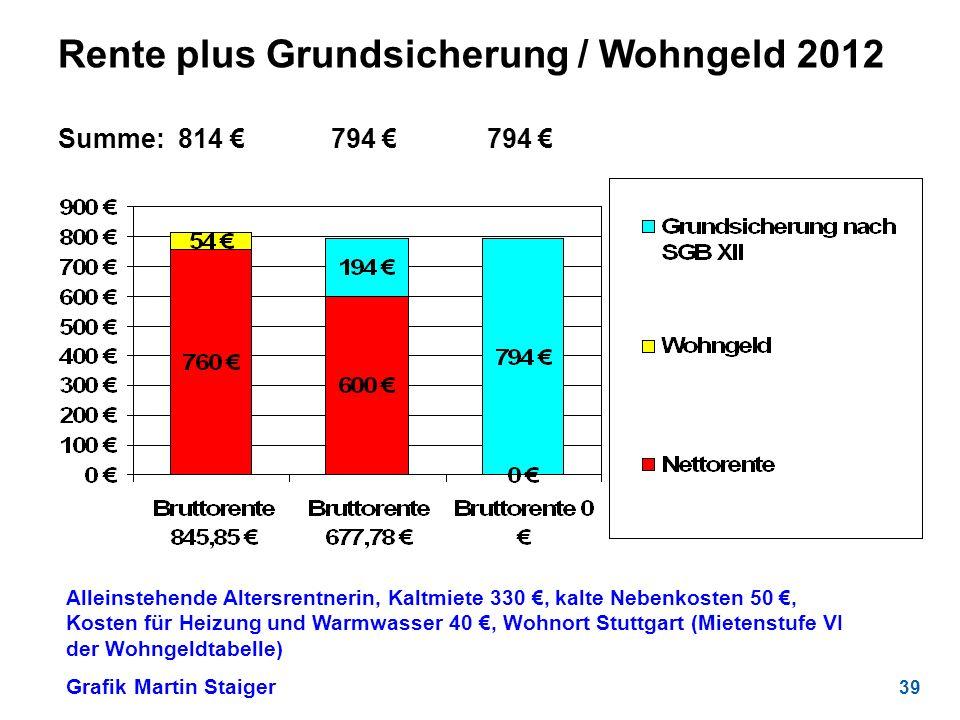Rente plus Grundsicherung / Wohngeld 2012 Summe: 814 € 794 € 794 €