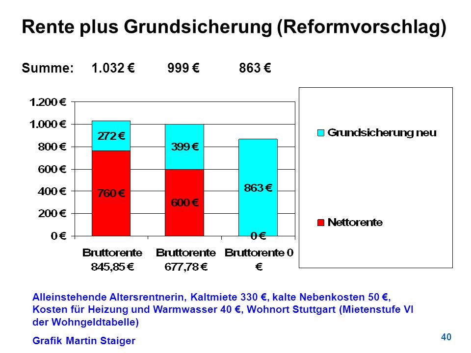 Rente plus Grundsicherung (Reformvorschlag) Summe: 1.032 € 999 € 863 €
