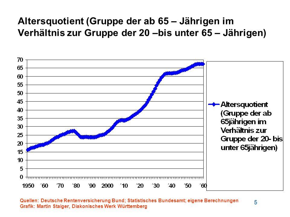 Altersquotient (Gruppe der ab 65 – Jährigen im Verhältnis zur Gruppe der 20 –bis unter 65 – Jährigen)