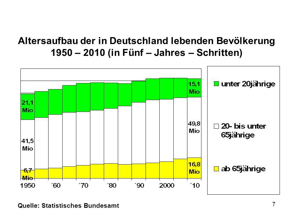 Altersaufbau der in Deutschland lebenden Bevölkerung 1950 – 2010 (in Fünf – Jahres – Schritten)