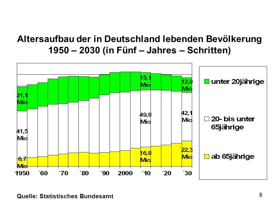 Altersaufbau der in Deutschland lebenden Bevölkerung 1950 – 2030 (in Fünf – Jahres – Schritten)