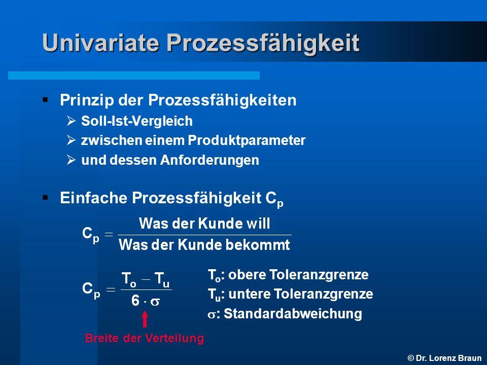 Univariate Prozessfähigkeit
