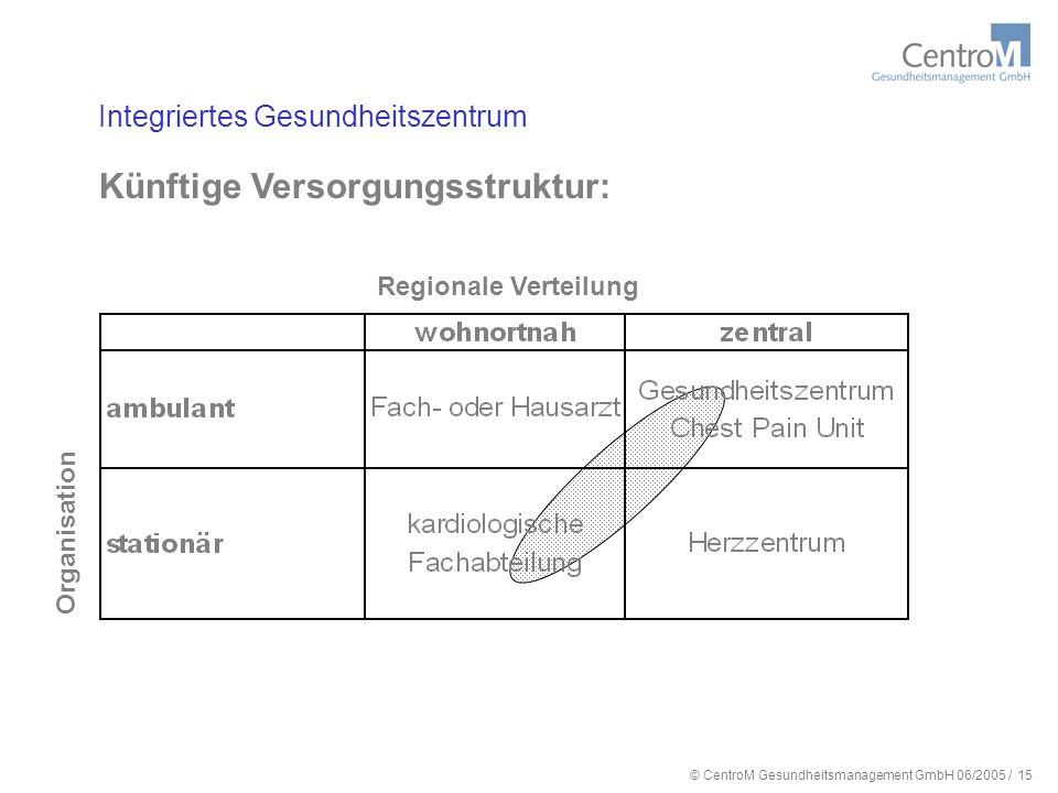Künftige Versorgungsstruktur: