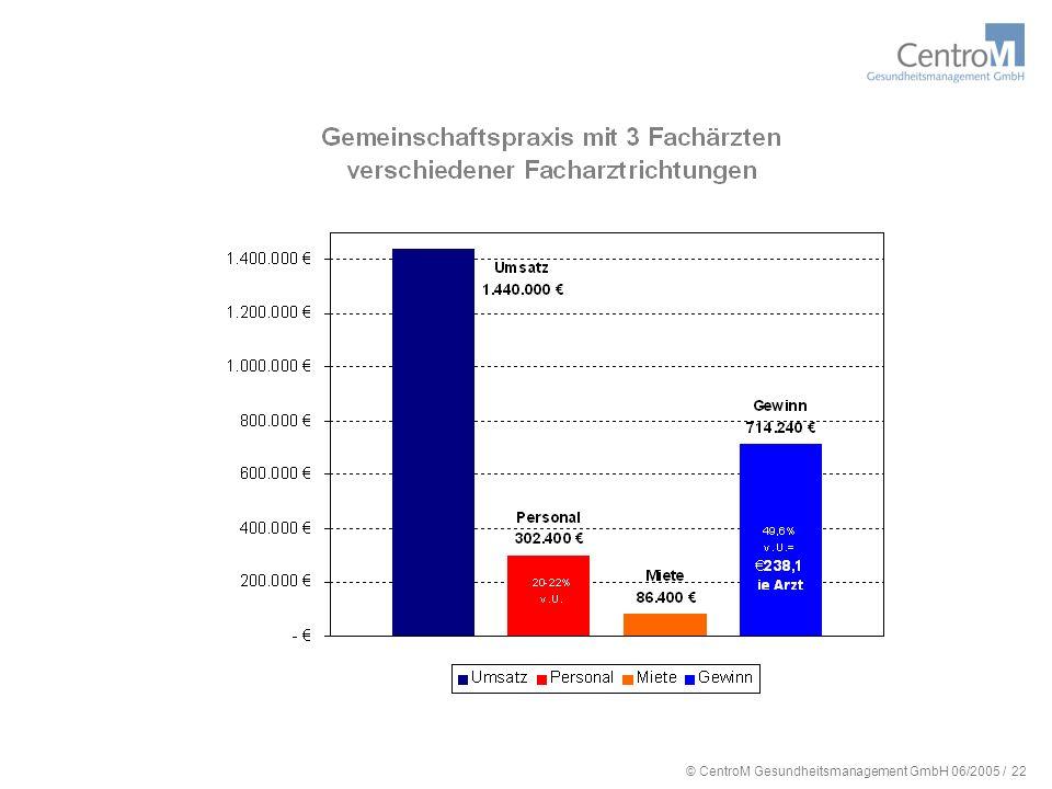 © CentroM Gesundheitsmanagement GmbH 06/2005 / 22