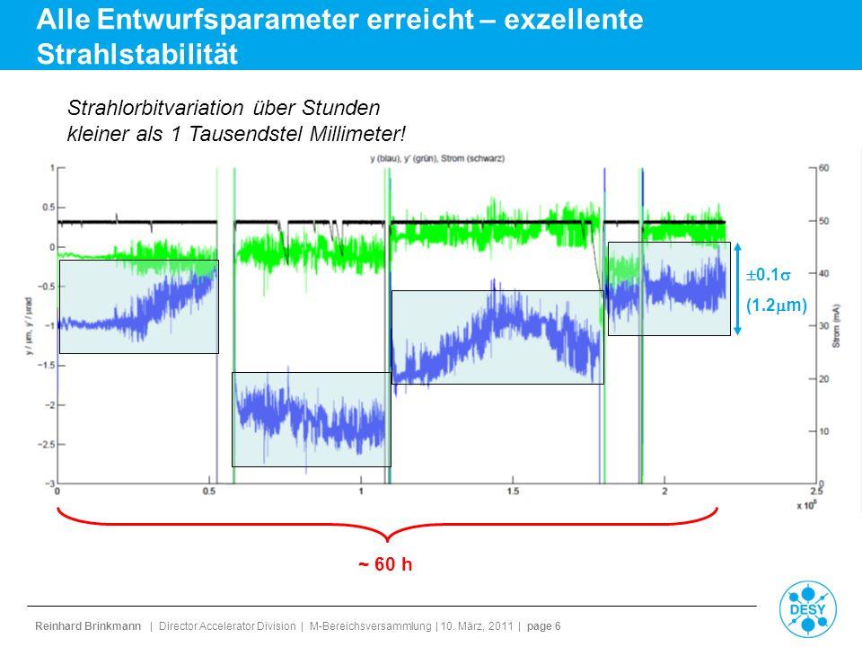 Alle Entwurfsparameter erreicht – exzellente Strahlstabilität