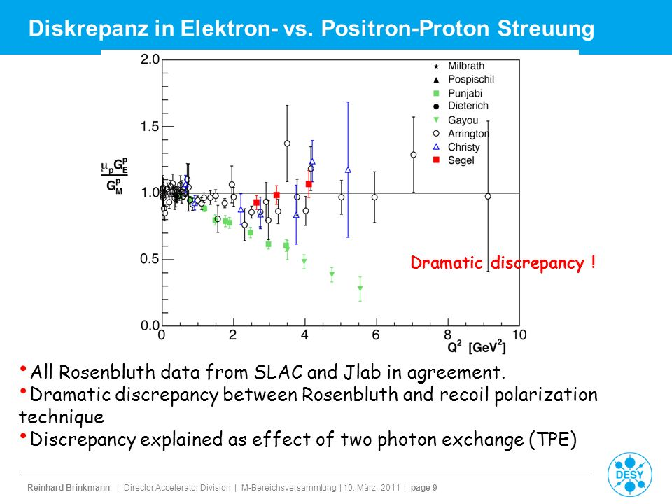Diskrepanz in Elektron- vs. Positron-Proton Streuung