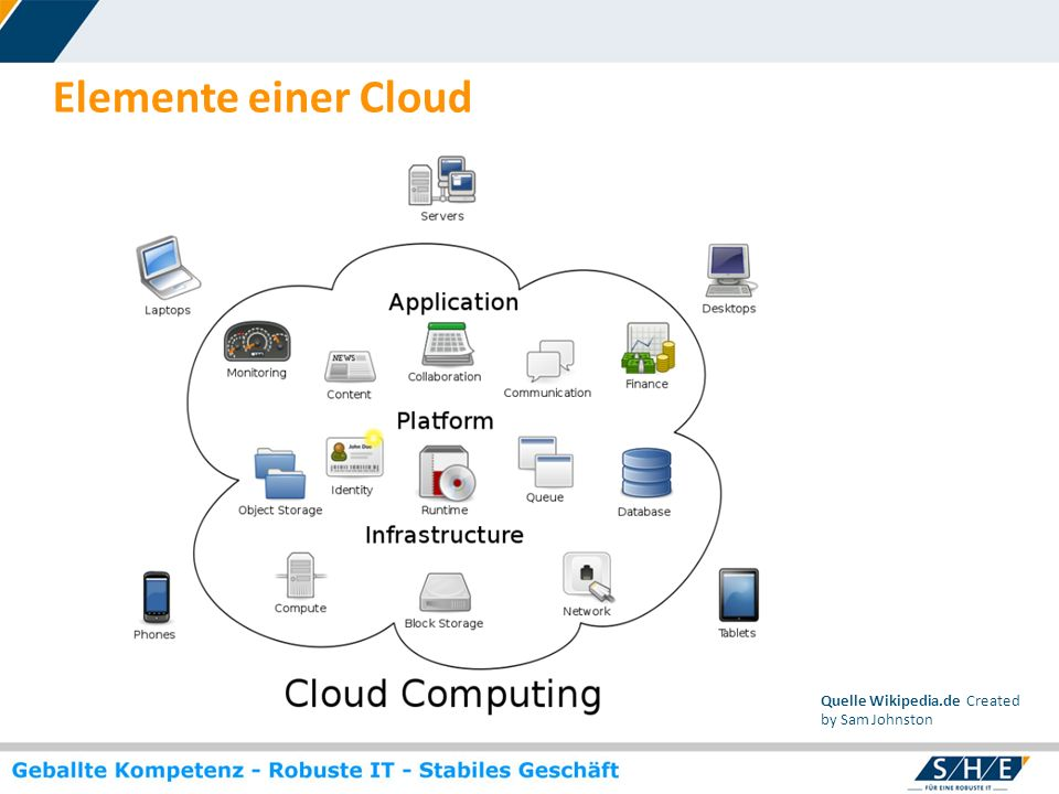 Elemente einer Cloud Quelle Wikipedia.de Created by Sam Johnston