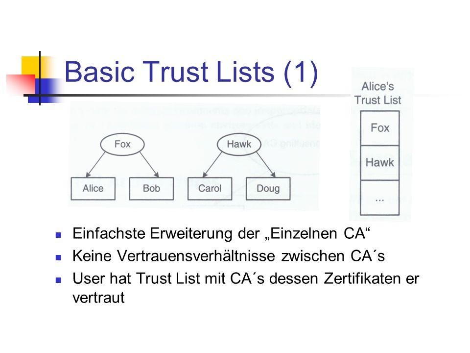 """Basic Trust Lists (1) Einfachste Erweiterung der """"Einzelnen CA"""