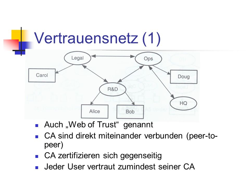 """Vertrauensnetz (1) Auch """"Web of Trust genannt"""