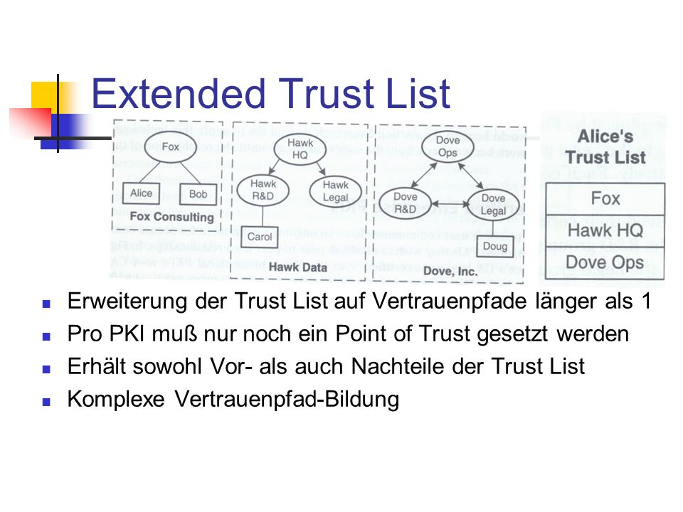 Extended Trust ListErweiterung der Trust List auf Vertrauenpfade länger als 1. Pro PKI muß nur noch ein Point of Trust gesetzt werden.