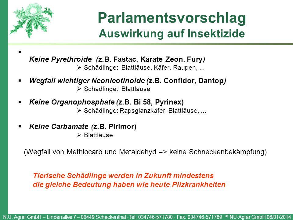 Parlamentsvorschlag Auswirkung auf Insektizide