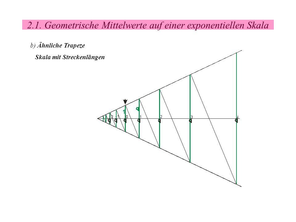 2.1. Geometrische Mittelwerte auf einer exponentiellen Skala
