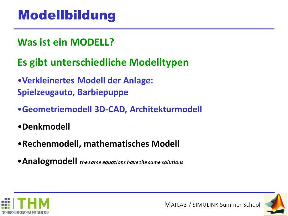 Modellbildung Was ist ein MODELL Es gibt unterschiedliche Modelltypen