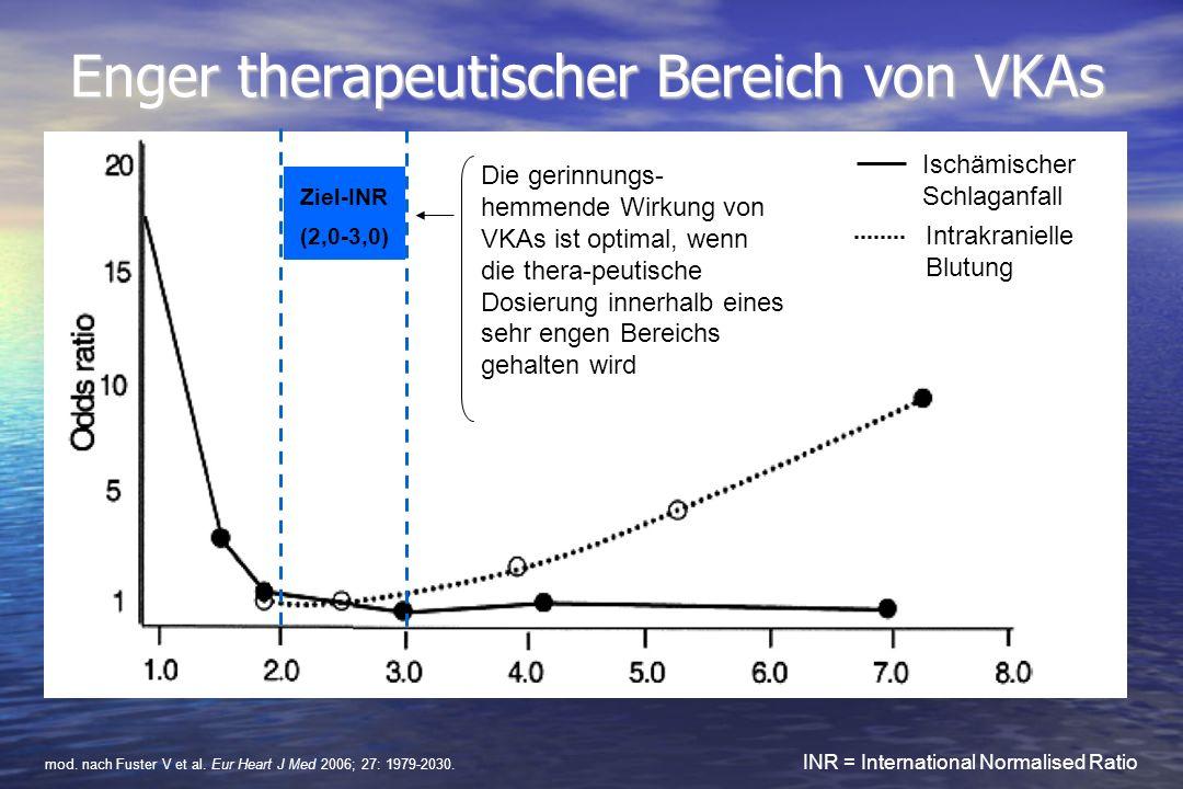 Enger therapeutischer Bereich von VKAs