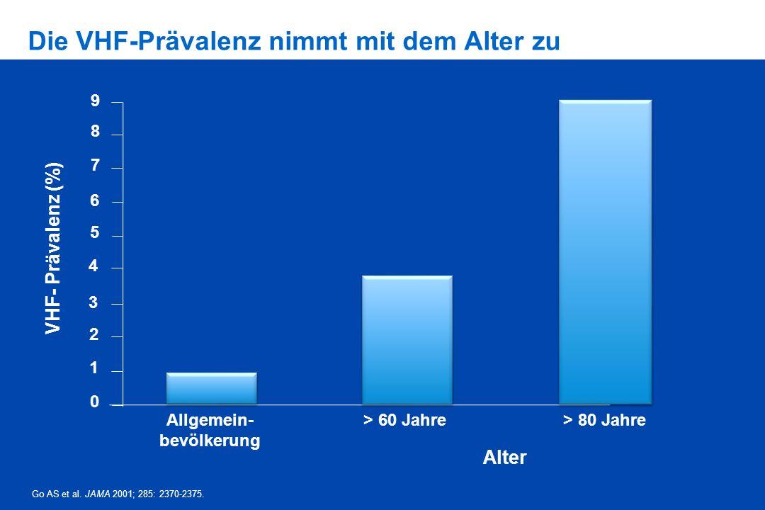 Die VHF-Prävalenz nimmt mit dem Alter zu