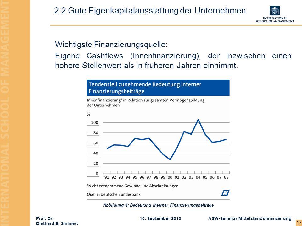 2.2 Gute Eigenkapitalausstattung der Unternehmen