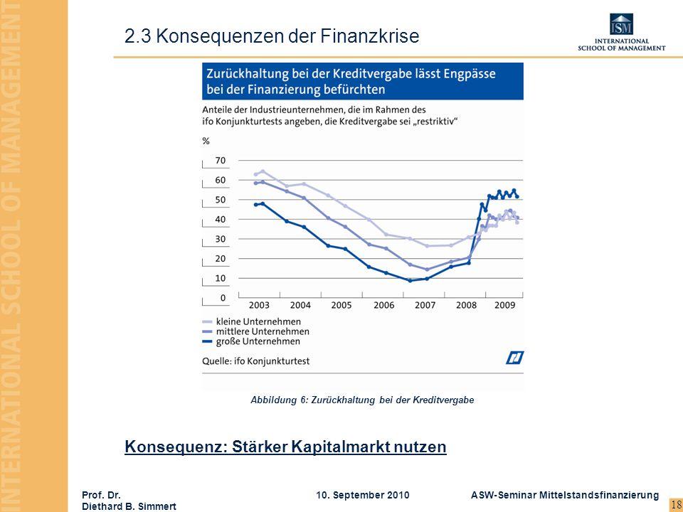 2.3 Konsequenzen der Finanzkrise