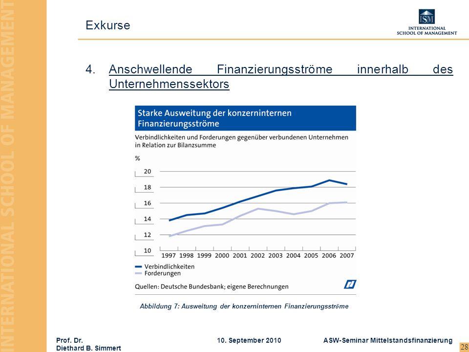 Abbildung 7: Ausweitung der konzerninternen Finanzierungsströme
