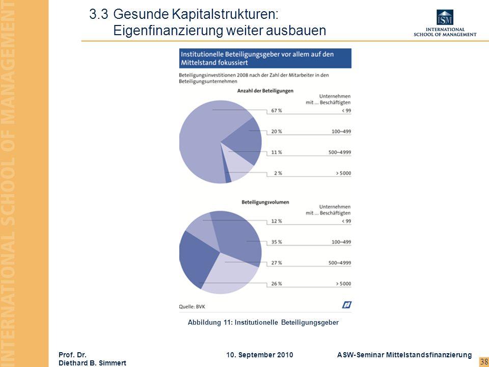 3.3 Gesunde Kapitalstrukturen: Eigenfinanzierung weiter ausbauen