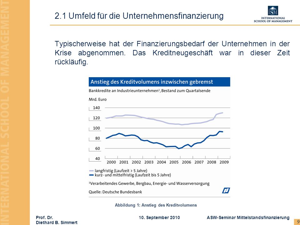 2.1 Umfeld für die Unternehmensfinanzierung