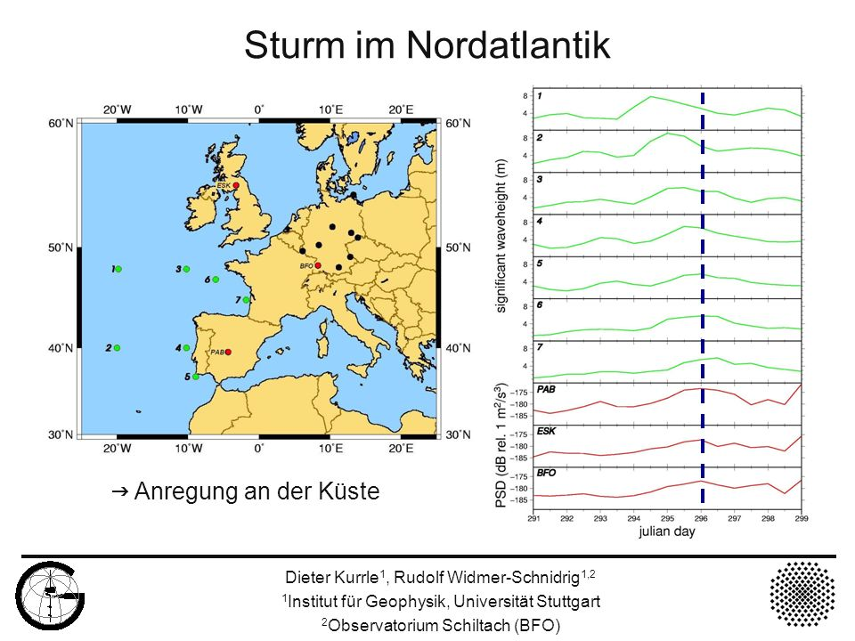 Sturm im Nordatlantik g Anregung an der Küste