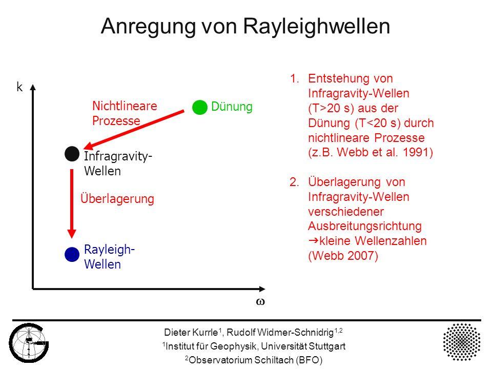 Anregung von Rayleighwellen