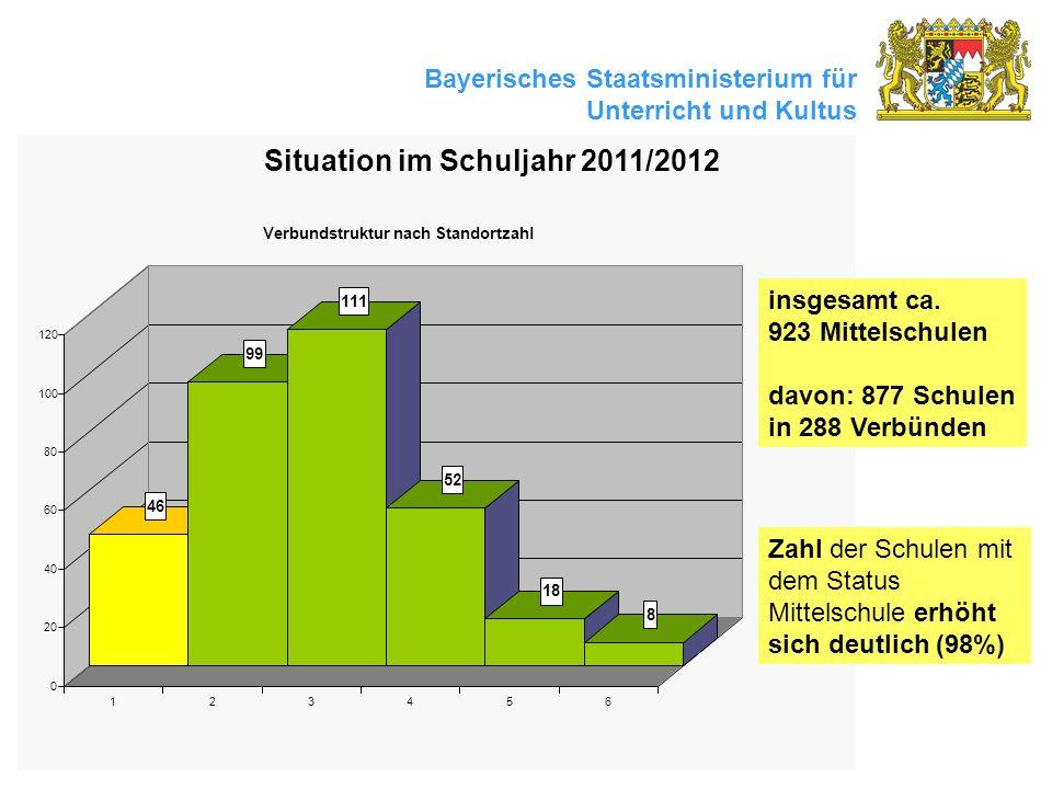 Situation im Schuljahr 2011/2012