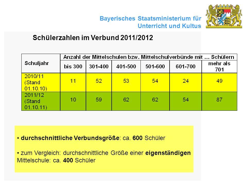 Schülerzahlen im Verbund 2011/2012