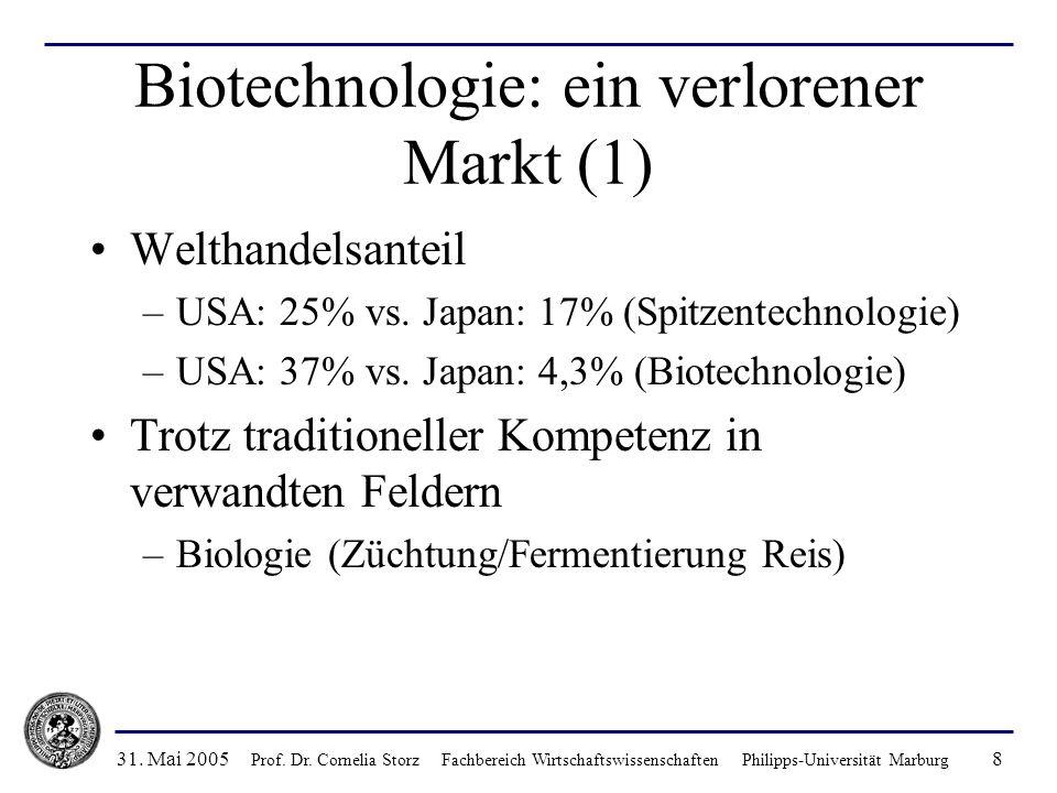 Biotechnologie: ein verlorener Markt (1)