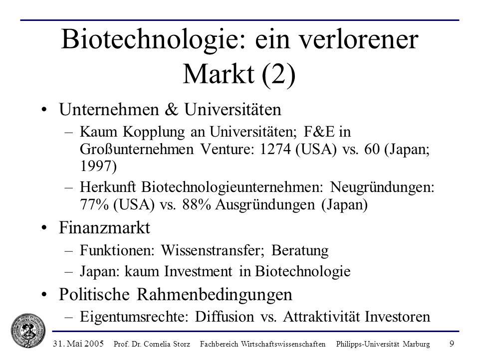 Biotechnologie: ein verlorener Markt (2)