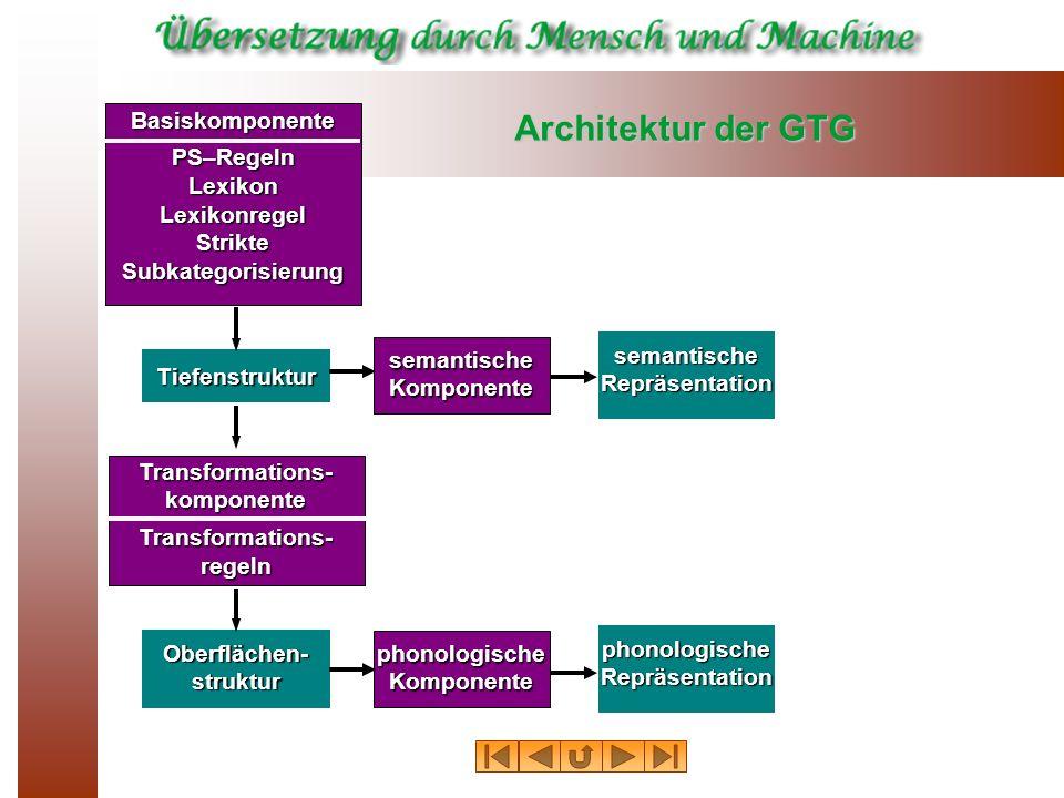 Architektur der GTG Basiskomponente PS–Regeln Lexikon Lexikonregel
