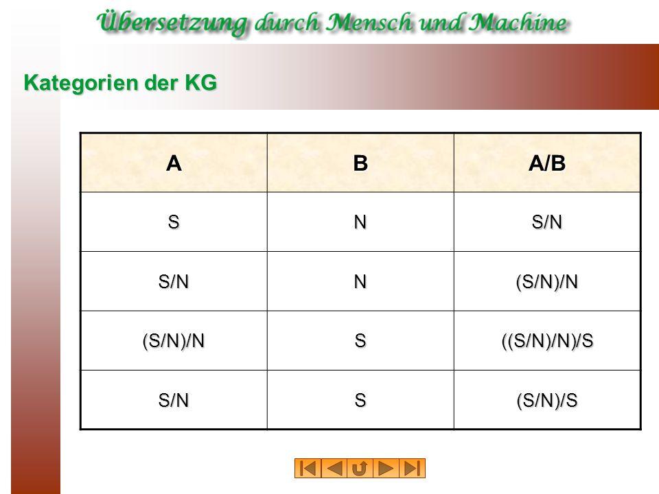 Kategorien der KG A B A/B S N S/N (S/N)/N ((S/N)/N)/S (S/N)/S