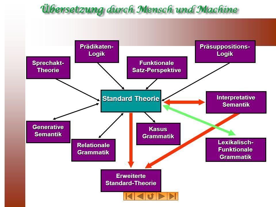 Standard Theorie Prädikaten- Logik Präsuppositions-Logik