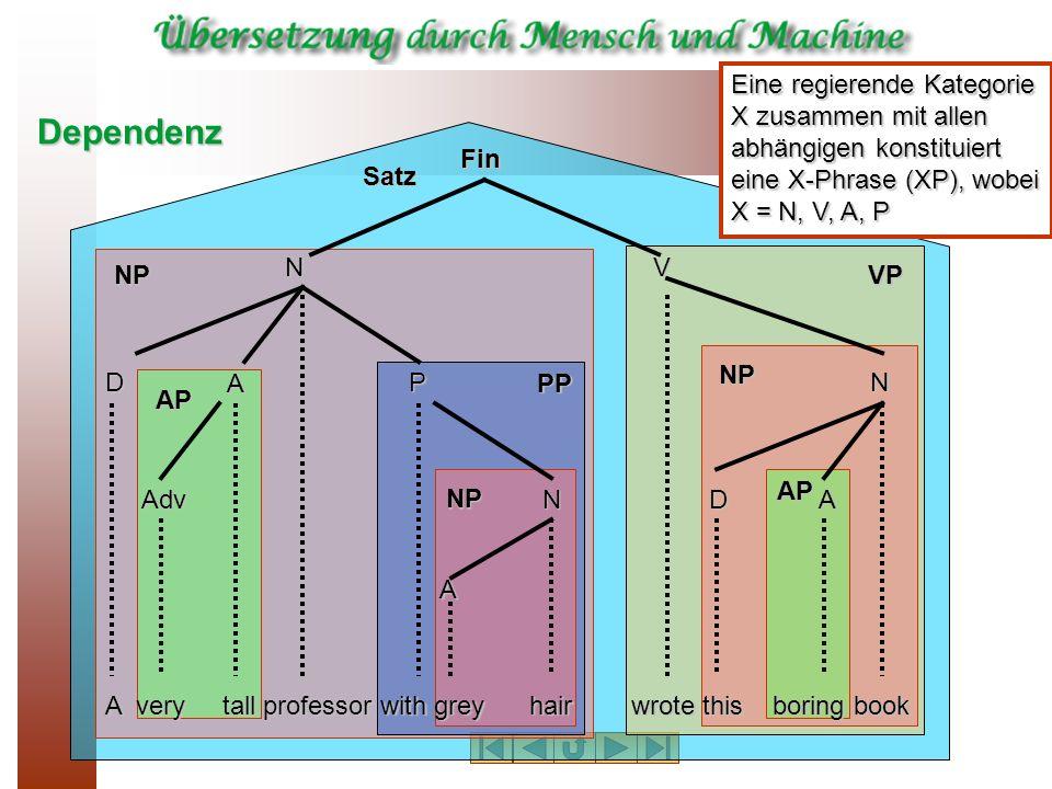 Eine regierende Kategorie X zusammen mit allen abhängigen konstituiert eine X-Phrase (XP), wobei X = N, V, A, P