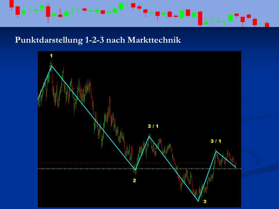Punktdarstellung 1-2-3 nach Markttechnik