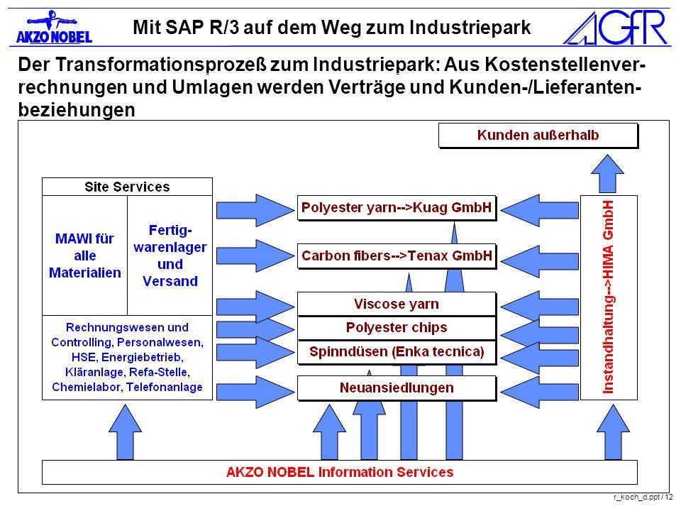 Der Transformationsprozeß zum Industriepark: Aus Kostenstellenver-rechnungen und Umlagen werden Verträge und Kunden-/Lieferanten-beziehungen