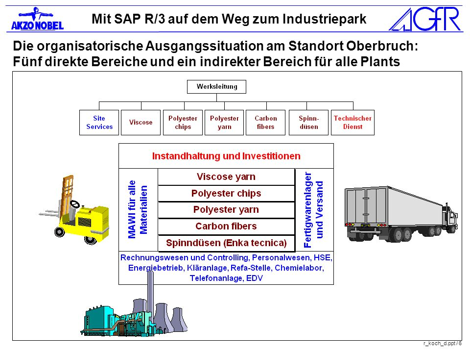 Die organisatorische Ausgangssituation am Standort Oberbruch: Fünf direkte Bereiche und ein indirekter Bereich für alle Plants