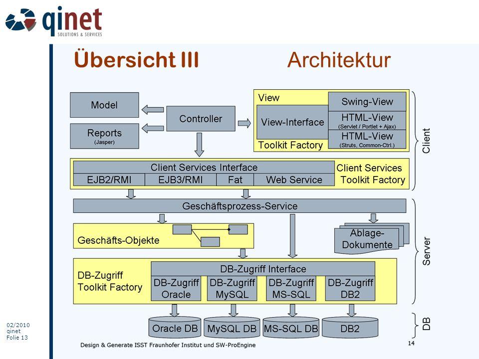 Übersicht III Architektur