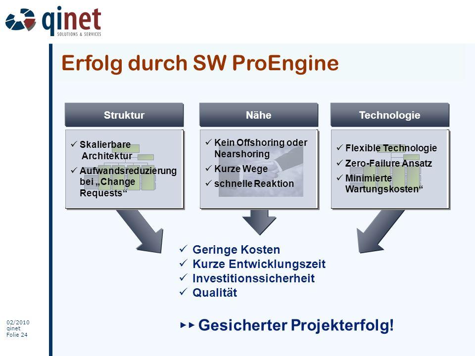 Erfolg durch SW ProEngine